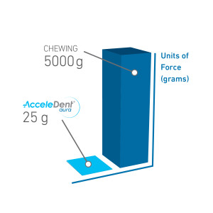 AcceleDent gently works to reduce treatment time by as much as 50% with 20 minutes of gentle vibration every day.